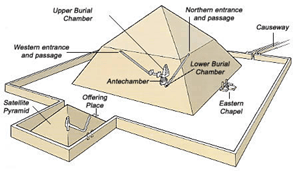 What Materials Were Used To Build The Bent Pyramid